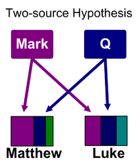200px-Synoptic_problem_two_source_colored